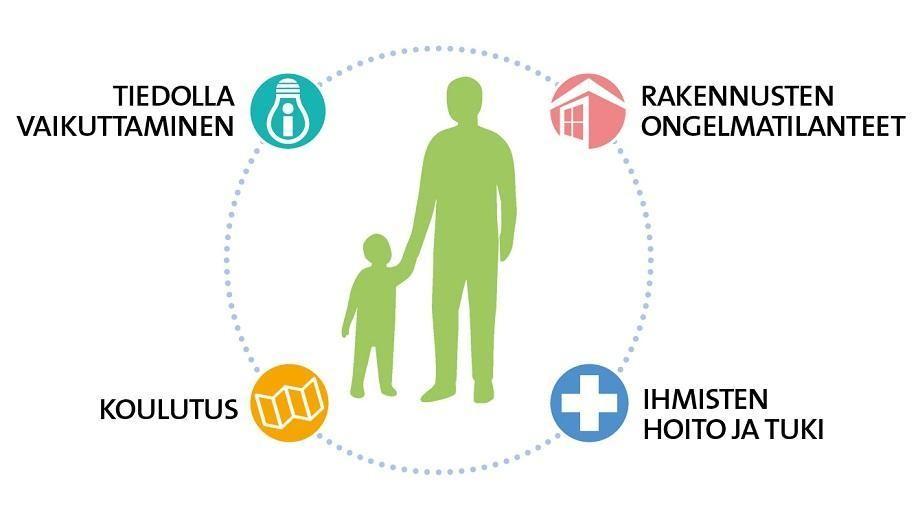 Ohjelmassa keskitytään koulutukseen, tiedolla vaikuttamiseen, ihmisten hoitoon ja tukeen sekä rakennusten ongelmatilanteisiin.