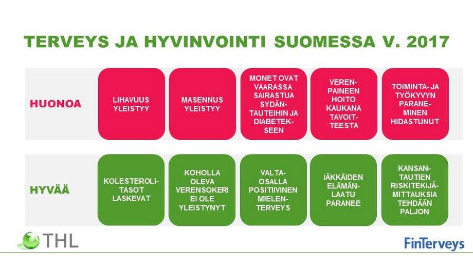 Terveys ja hyvinvointi Suomessa 2017