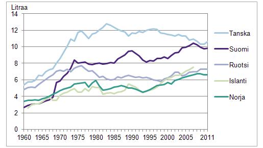 Alkoholijuomien tilastoitu kulutus Pohjoismaissa 100 % n alkoholina 15  vuotta täyttänyttä asukasta kohti 1960- 7c4b599872