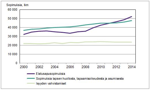 Sosiaalitoimiston vahvistamat perheoikeudelliset sopimukset 2000-2014, kpl