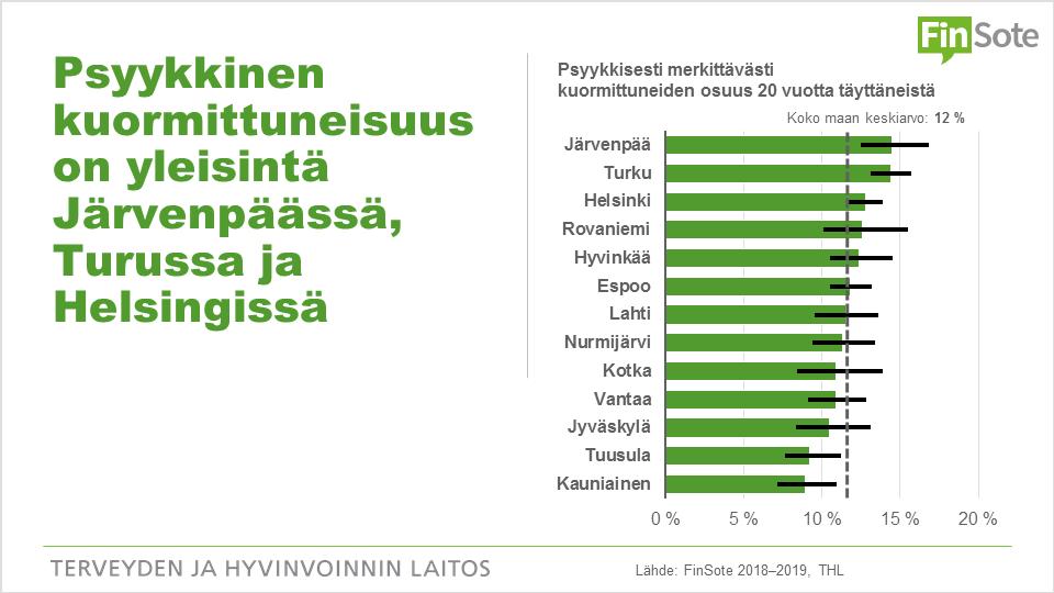 Infograafi: Psyykkinen kuormittuneisuus on yleisintä Järvenpäässä, Turussa ja Helsingissä. Palkkikuvion tiedot löytyvät saavutettavasti Terveytemme-palvelun kautta.