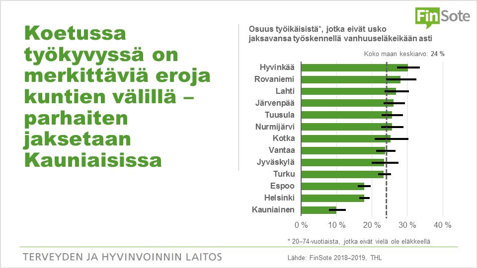 Infograafi: Koetussa työkyvussä merkittäviä eroja kuntien välillä - parhaiten jaksetaan Kauniaisissa. Palkkikuvion tiedot löytyvät saavutettavasti Terveytemme-palvelusta.
