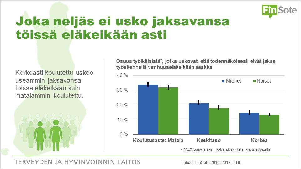 Infograafi: Joka neljäs ei usko jaksavansa töissä eläkeikään asti. Korkeasti koulutettu uskoo useammin jaksavansa kuin matalasti koulutettu. Pylväskuvioiden tiedot saavutettavasti Terveytemme-palvelusta.