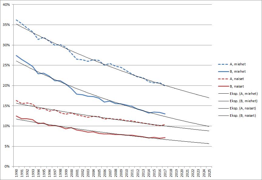 Ennenaikaisen kuoleman todennäköisyys miehillä ja naisilla