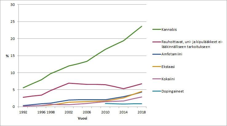 Huumeiden Käyttö Suomessa