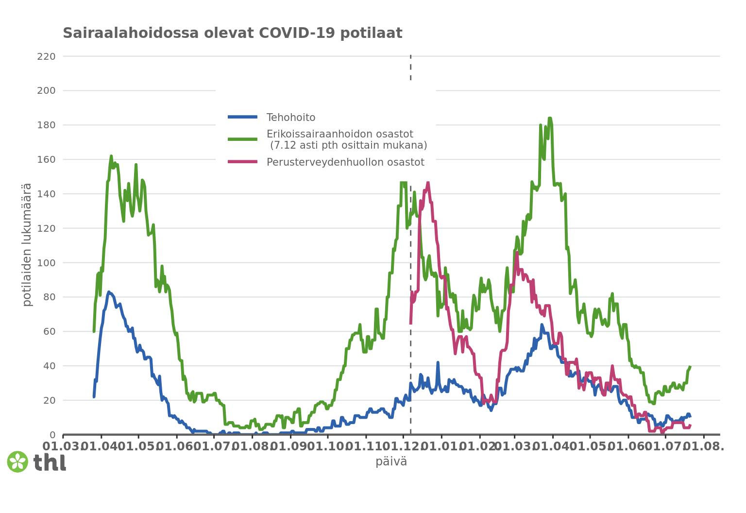 Kuvaajassa esitetään erikoissairaanhoidon, perusterveydenhuollon ja tehohoidon osastoilla olevien COVID-19-tautiin sairastuneiden henkilöiden lukumäärät koko maassa.