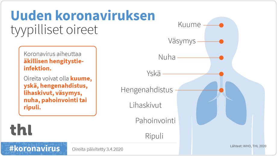 Koronavirus Oireet