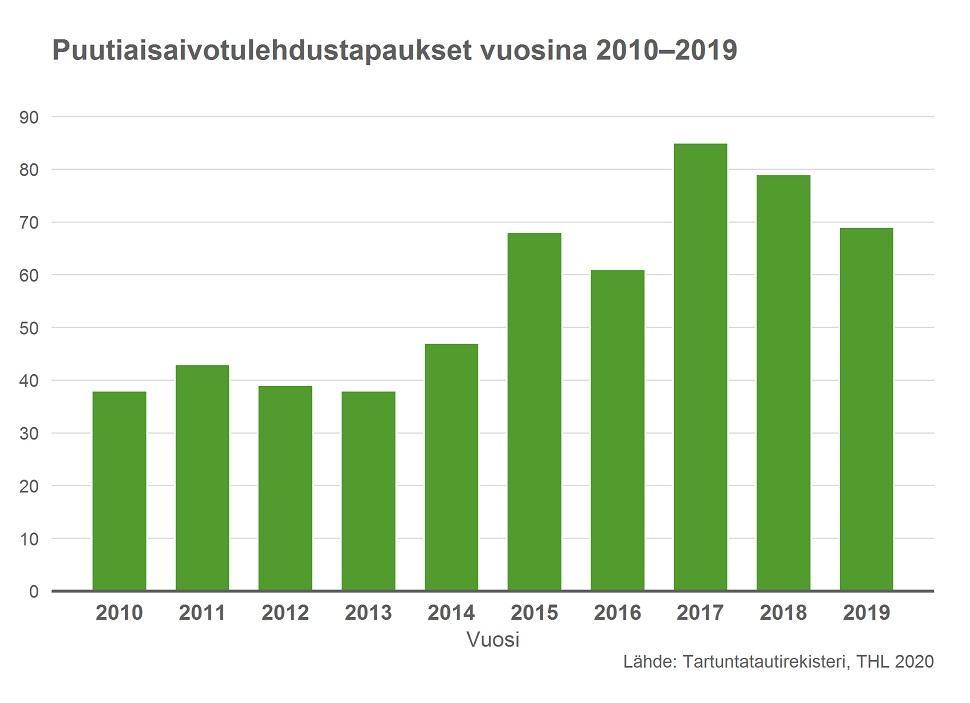 Puutiaisaivotulehduksen Esiintyvyys Suomessa Infektiotaudit Ja