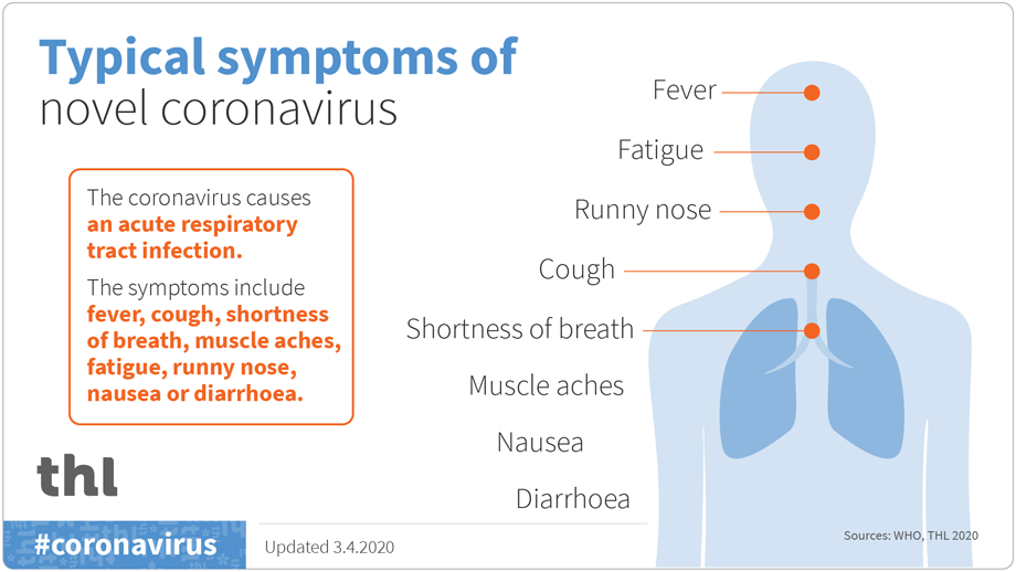 Typical symptoms of novel coronavirus