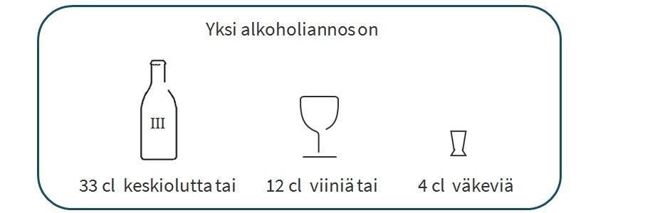 Alkoholiannokset