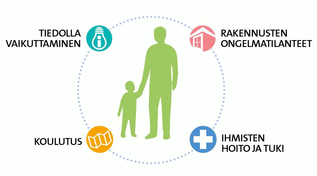 Ohjelmassa keskitytään tiedolla vaikuttamiseen, rakennusten ongelmatilanteisiin, koulutukseen sekä ihmisten hoitoon ja tukeen.