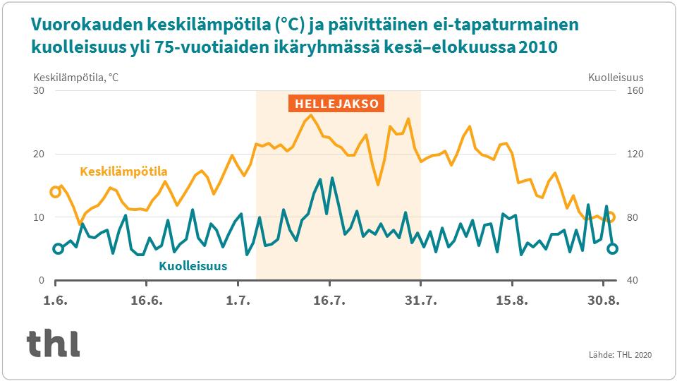 Aerosolien perustutkimus Helsingissä auttaa ratkomaan ilmansaasteongelmia maailmalla